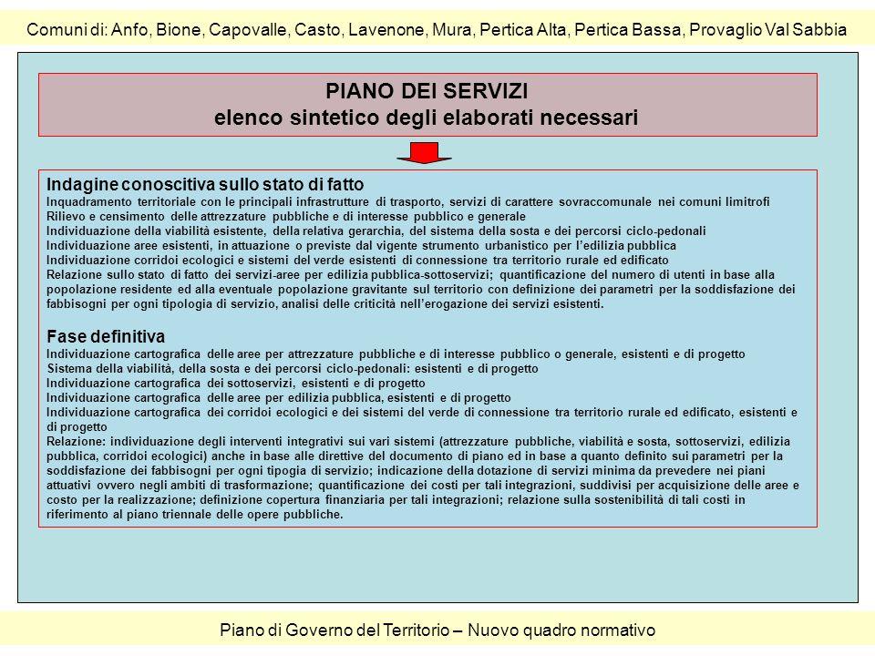 elenco sintetico degli elaborati necessari
