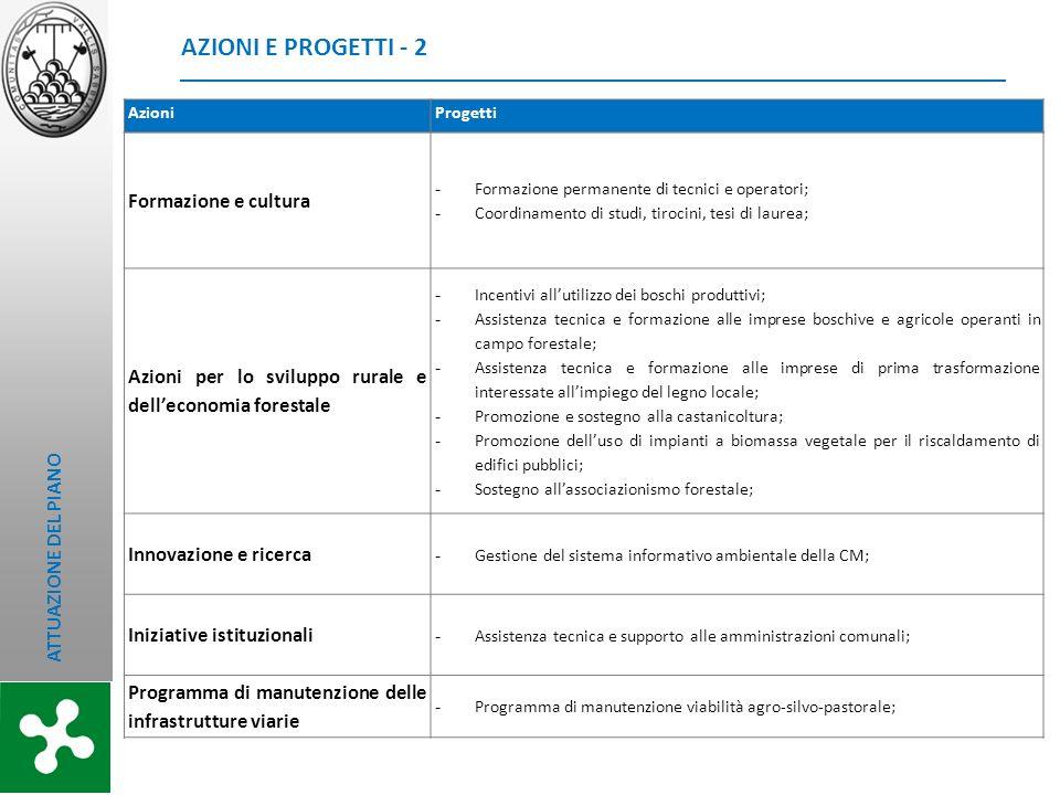 AZIONI E PROGETTI - 2 Formazione e cultura