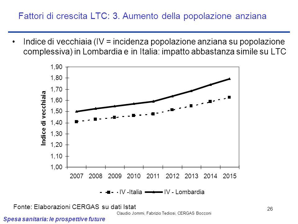 Fattori di crescita LTC: 3. Aumento della popolazione anziana