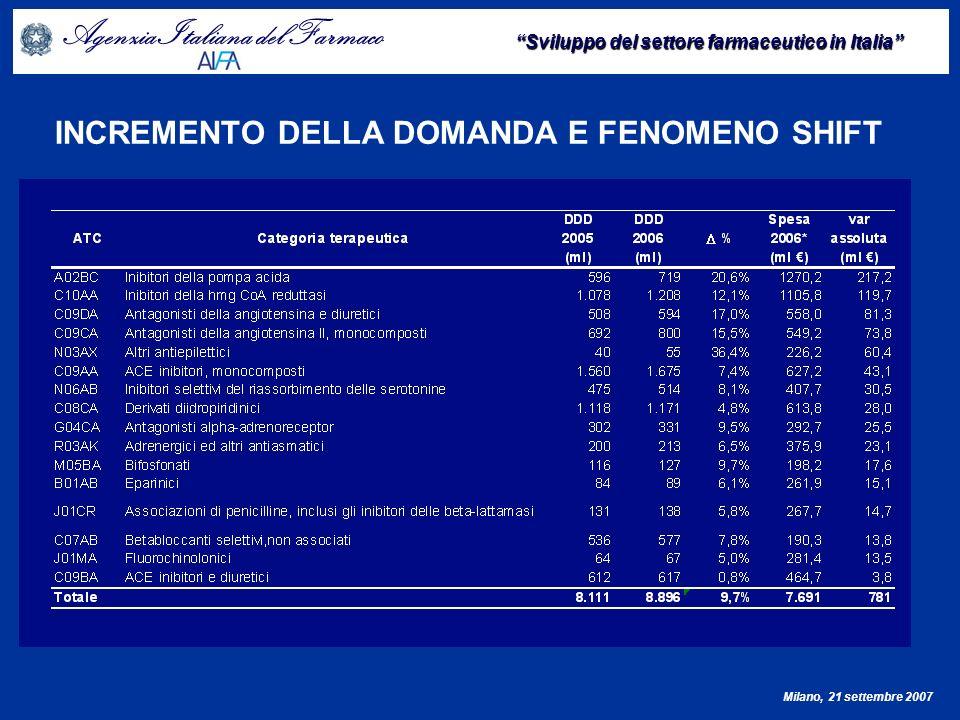 INCREMENTO DELLA DOMANDA E FENOMENO SHIFT
