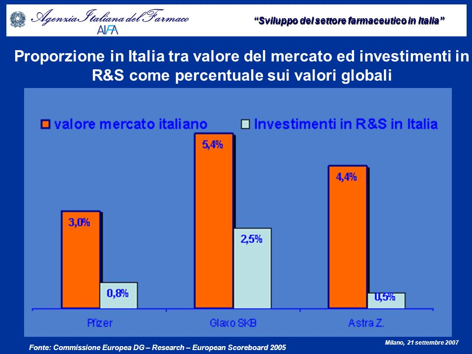 Proporzione in Italia tra valore del mercato ed investimenti in