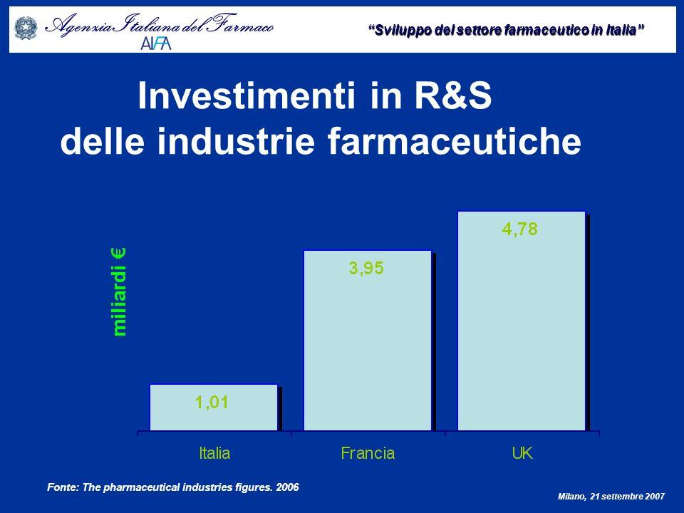 delle industrie farmaceutiche