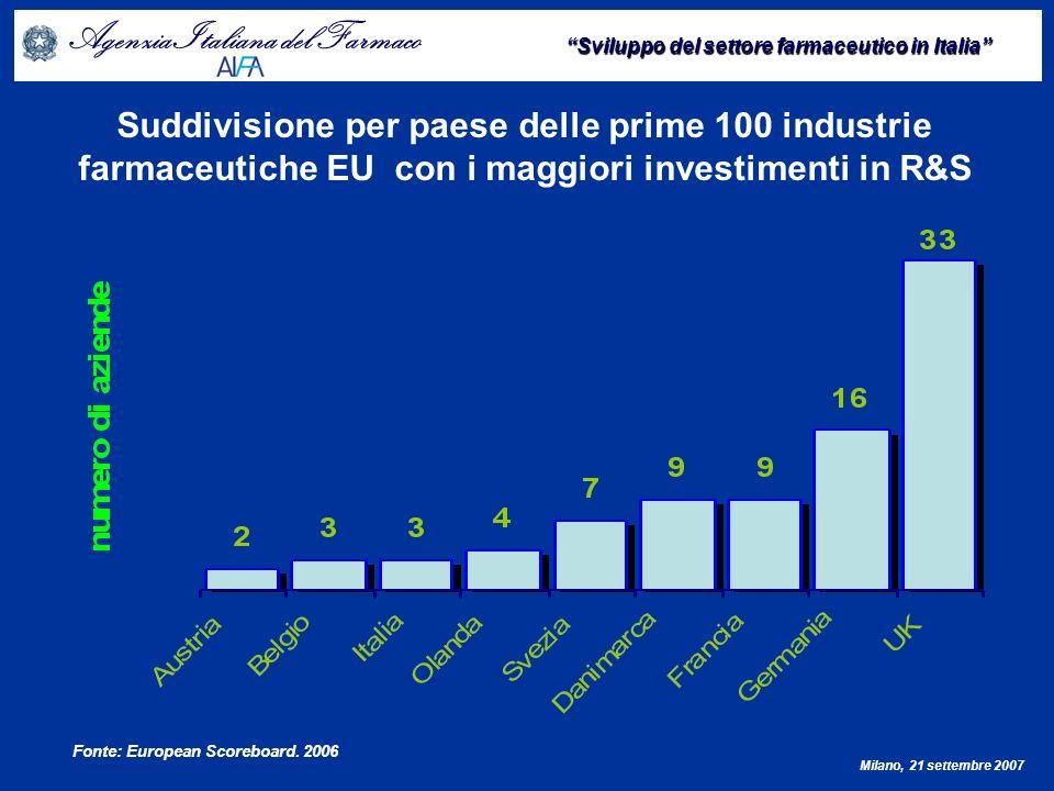Suddivisione per paese delle prime 100 industrie farmaceutiche EU con i maggiori investimenti in R&S