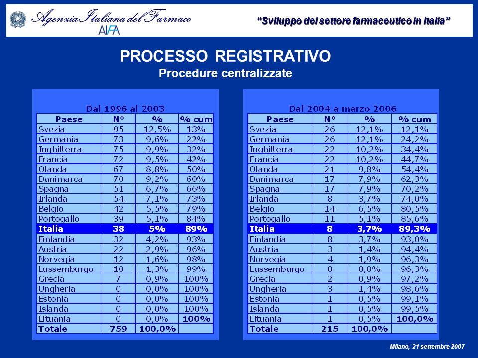 PROCESSO REGISTRATIVO Procedure centralizzate