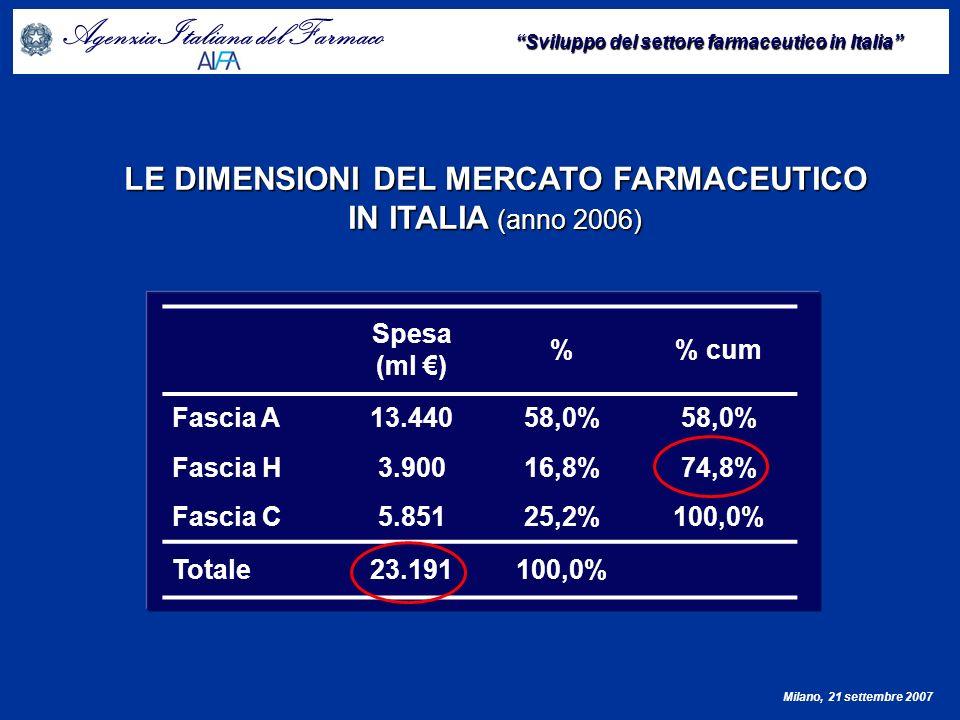 LE DIMENSIONI DEL MERCATO FARMACEUTICO