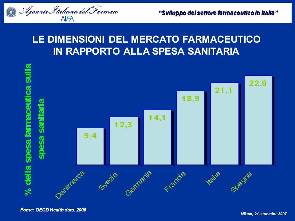 LE DIMENSIONI DEL MERCATO FARMACEUTICO IN RAPPORTO ALLA SPESA SANITARIA