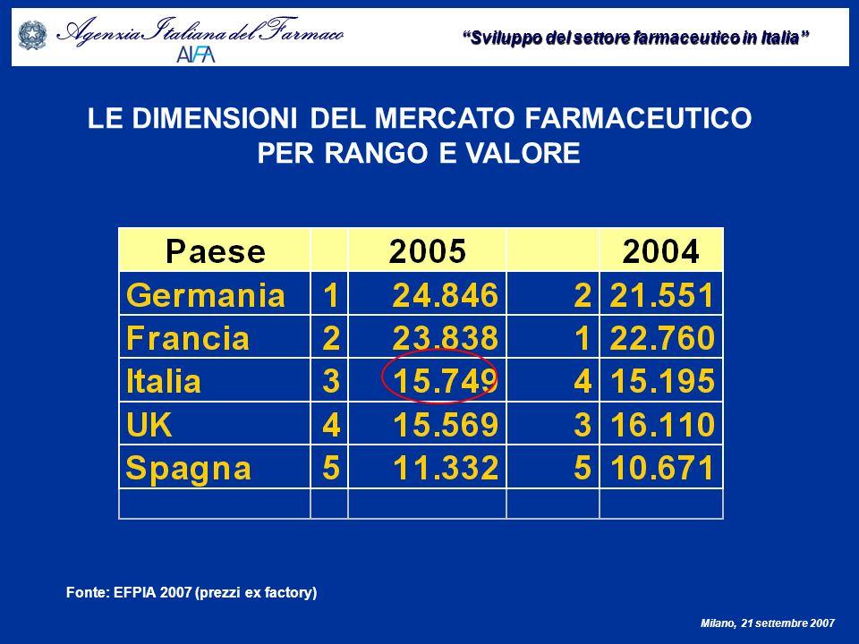 LE DIMENSIONI DEL MERCATO FARMACEUTICO PER RANGO E VALORE