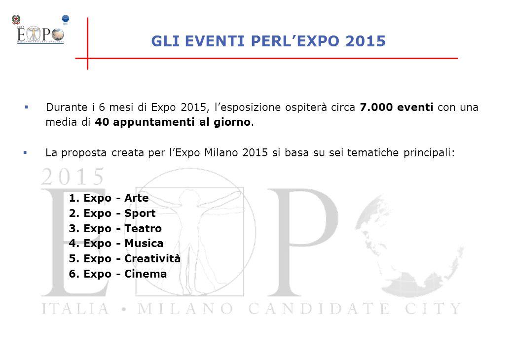 GLI EVENTI PERL'EXPO 2015 Durante i 6 mesi di Expo 2015, l'esposizione ospiterà circa 7.000 eventi con una media di 40 appuntamenti al giorno.