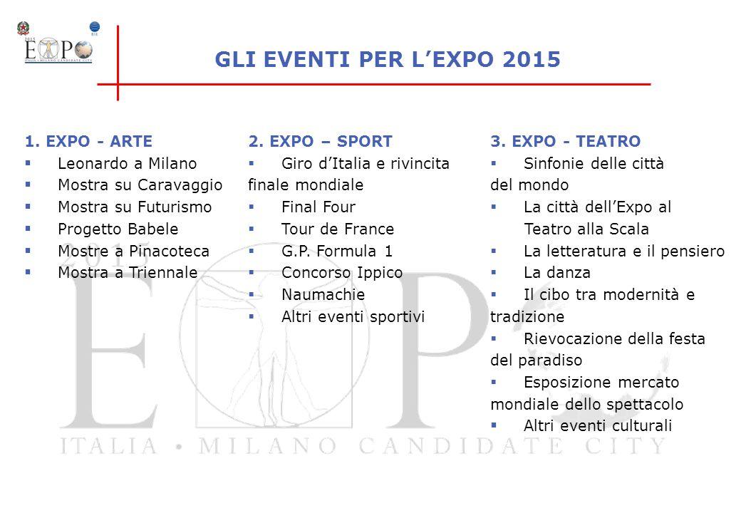 GLI EVENTI PER L'EXPO 2015 1. EXPO - ARTE Leonardo a Milano