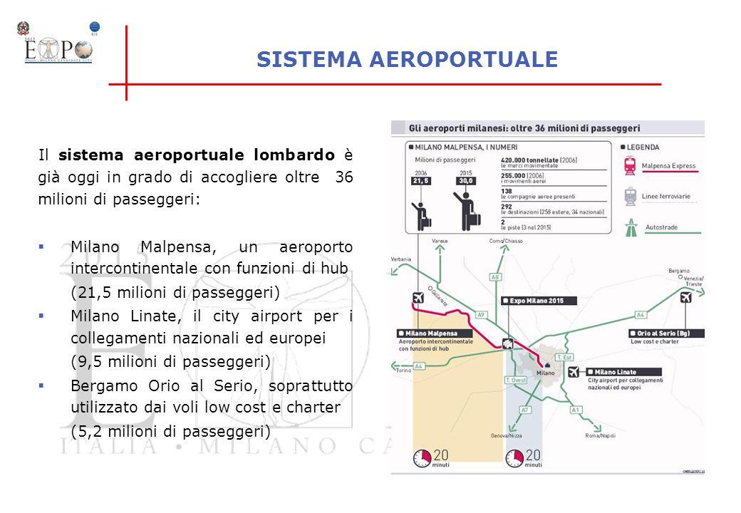 SISTEMA AEROPORTUALE Il sistema aeroportuale lombardo è già oggi in grado di accogliere oltre 36 milioni di passeggeri: