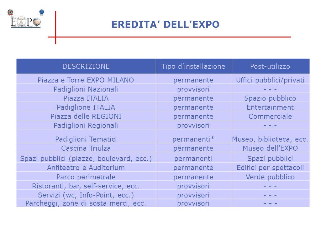 EREDITA' DELL'EXPO DESCRIZIONE Tipo d'installazione Post-utilizzo