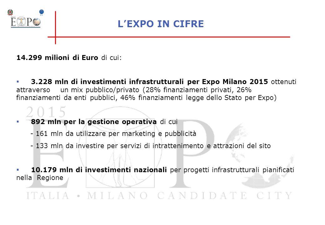 L'EXPO IN CIFRE 14.299 milioni di Euro di cui:
