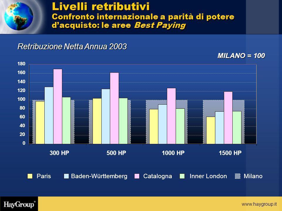 Livelli retributivi Confronto internazionale a parità di potere d'acquisto: le aree Best Paying