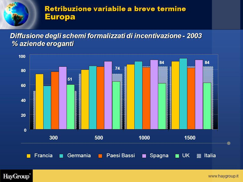 Retribuzione variabile a breve termine Europa