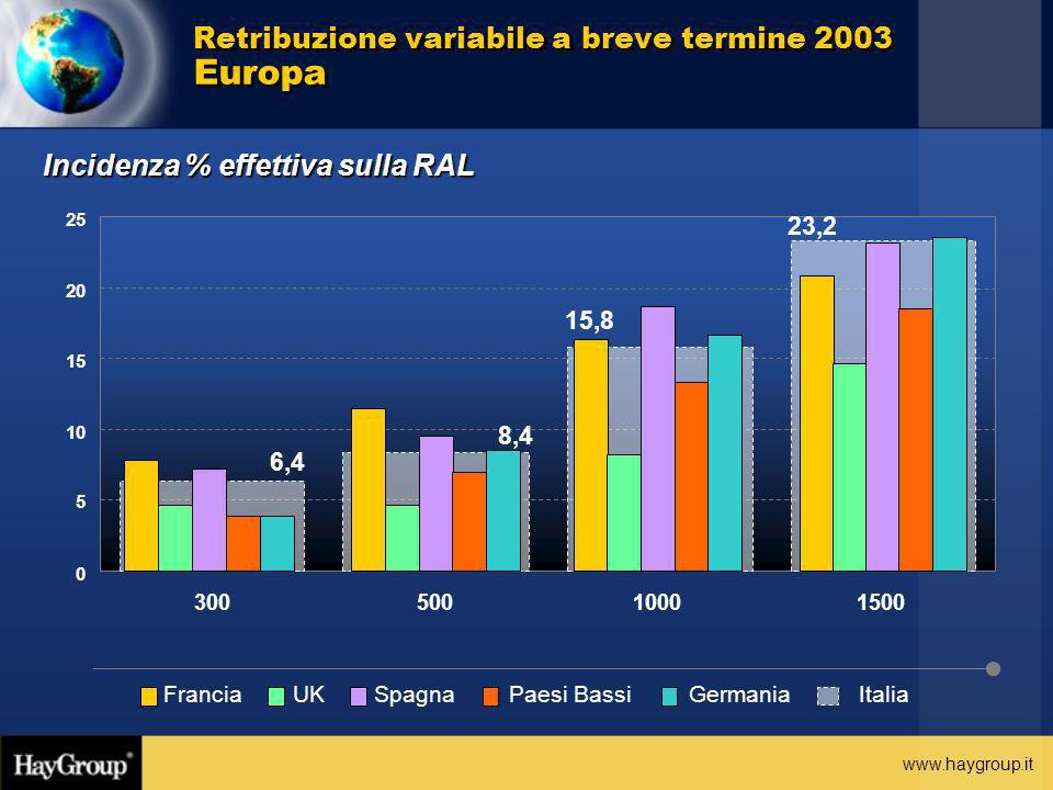 Retribuzione variabile a breve termine 2003 Europa