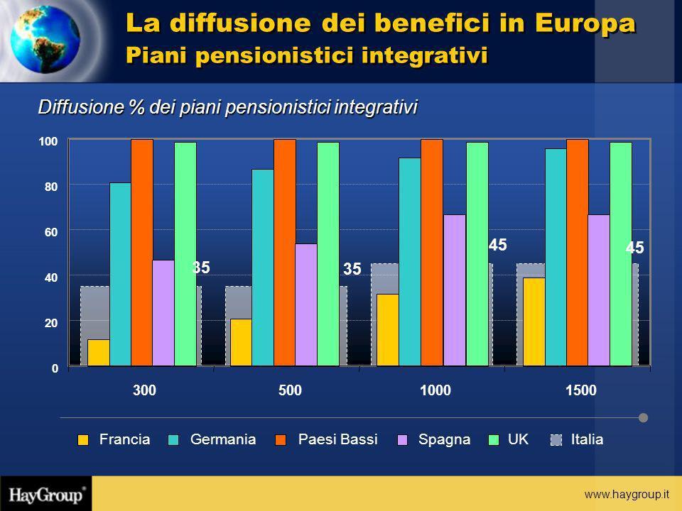 La diffusione dei benefici in Europa Piani pensionistici integrativi
