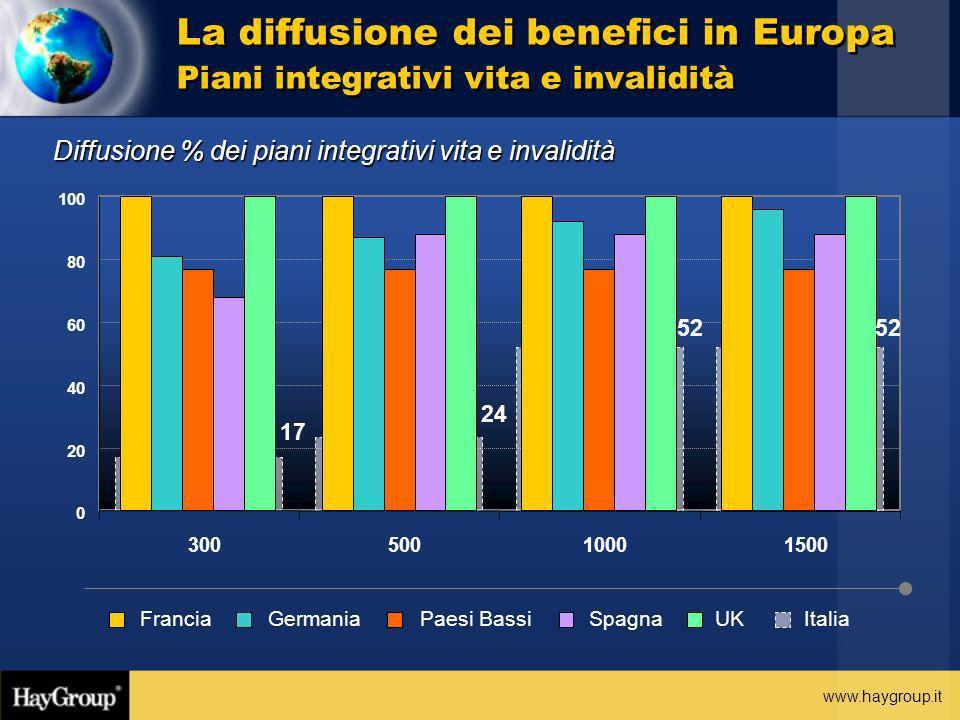 La diffusione dei benefici in Europa Piani integrativi vita e invalidità