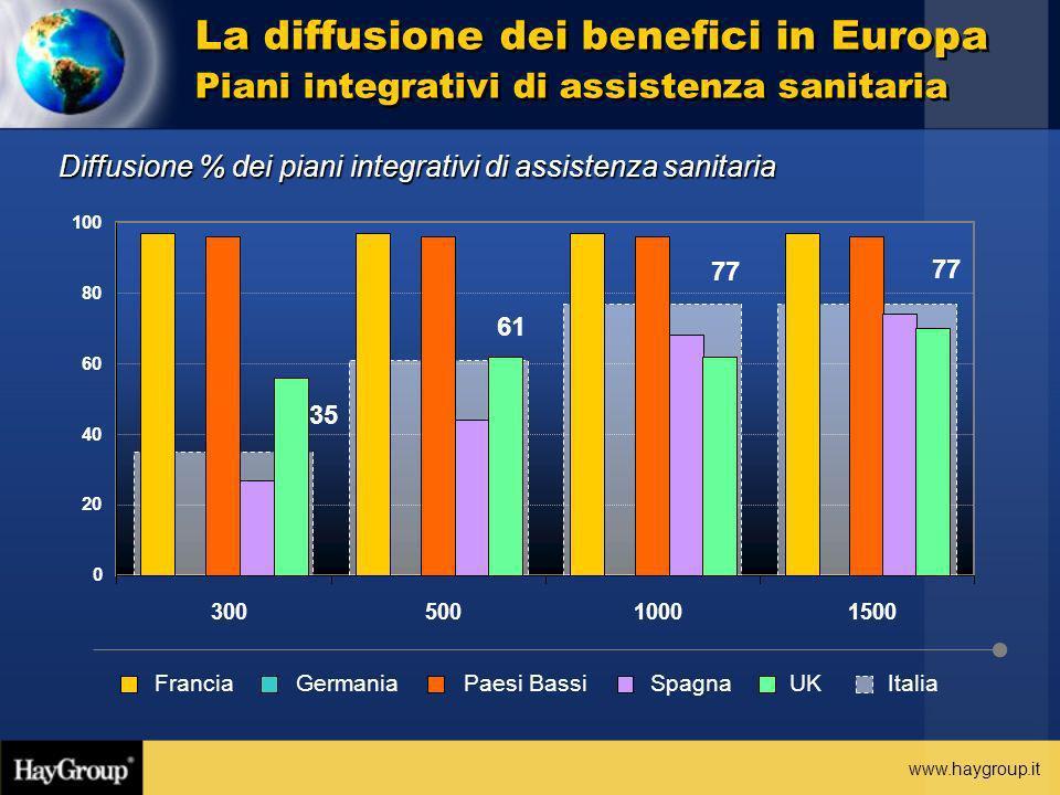La diffusione dei benefici in Europa Piani integrativi di assistenza sanitaria