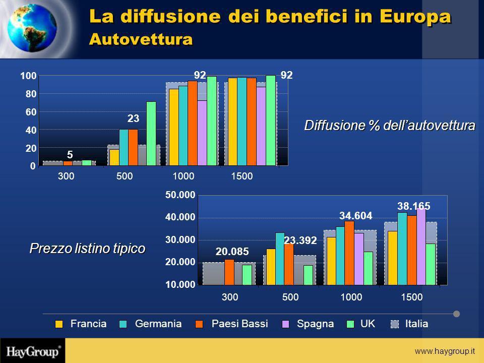 La diffusione dei benefici in Europa Autovettura