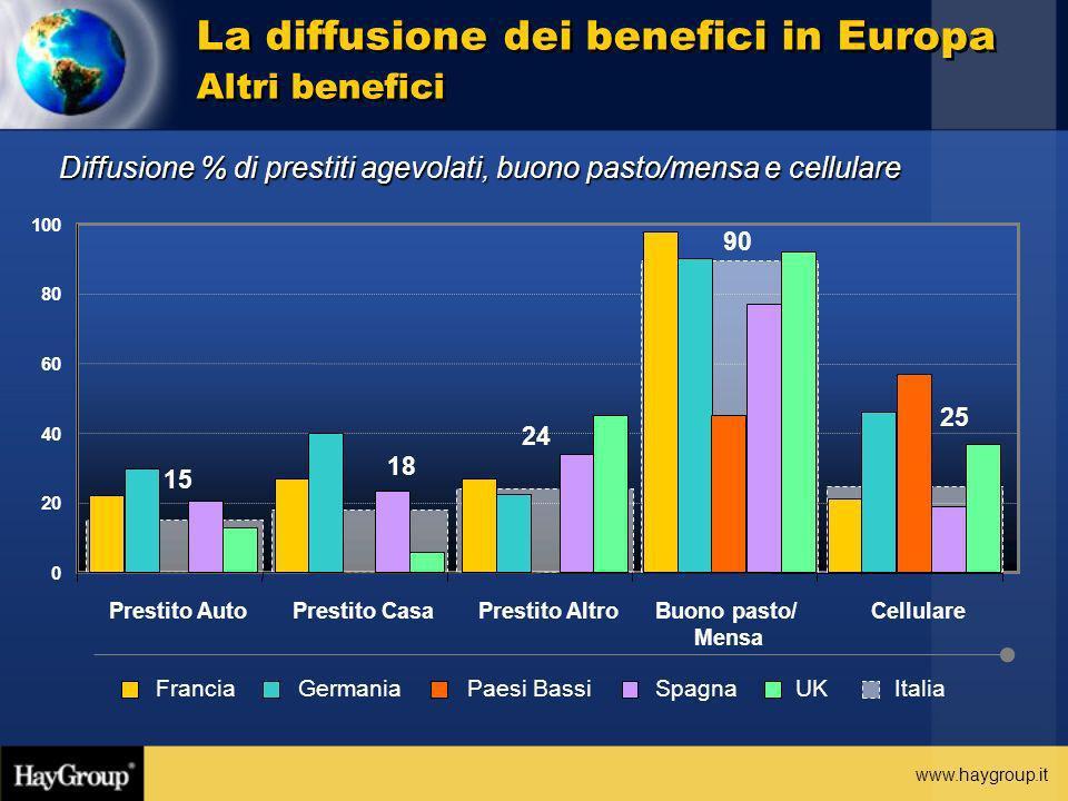 La diffusione dei benefici in Europa Altri benefici
