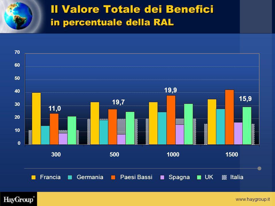 Il Valore Totale dei Benefici in percentuale della RAL