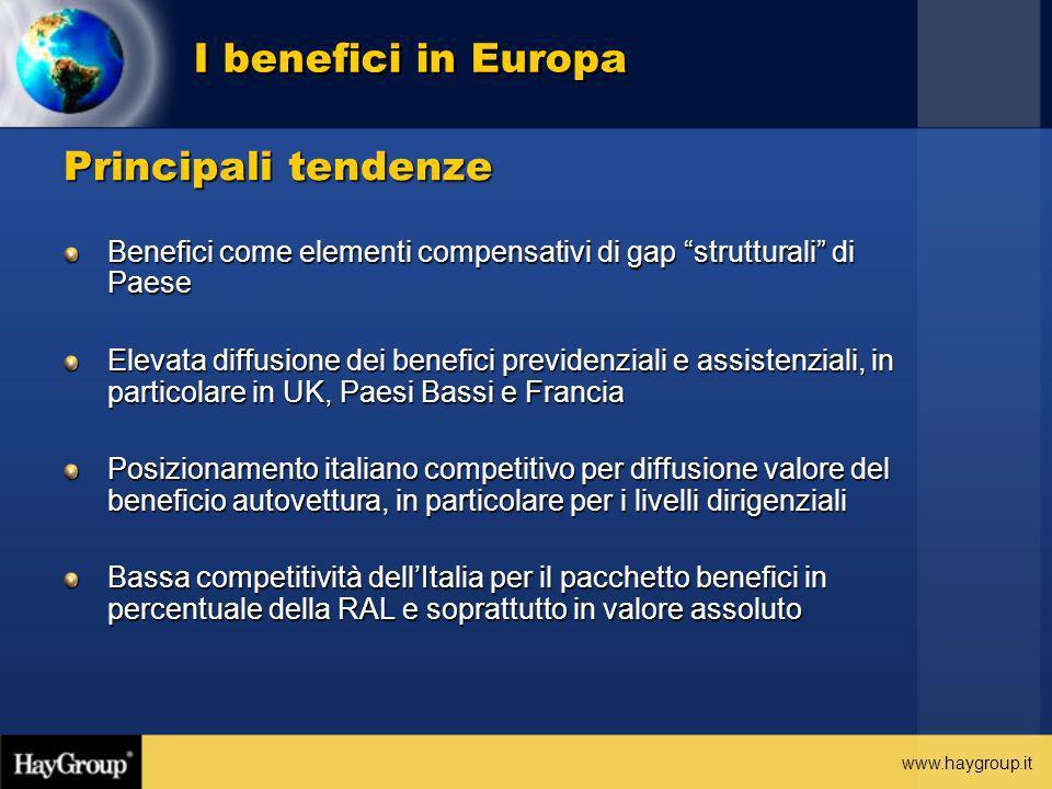 I benefici in Europa Principali tendenze
