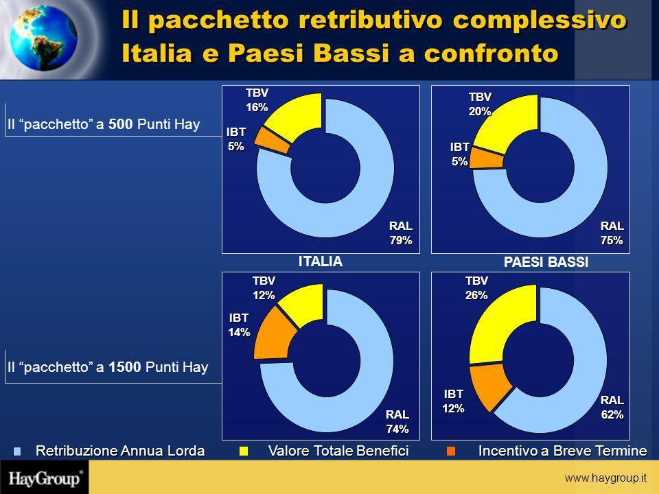 Il pacchetto retributivo complessivo Italia e Paesi Bassi a confronto