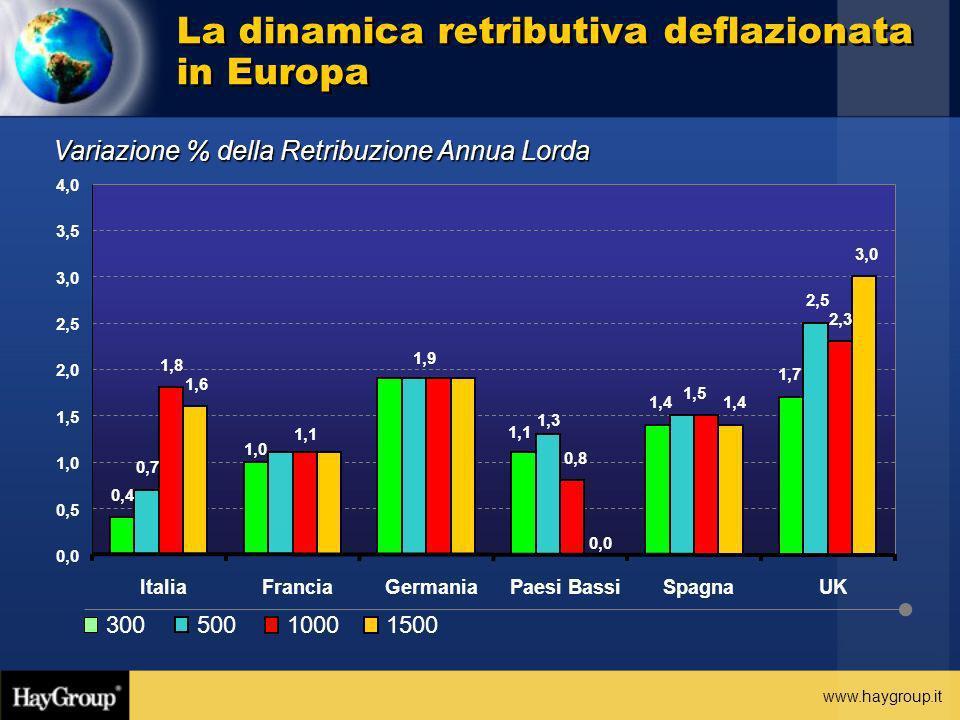 La dinamica retributiva deflazionata in Europa