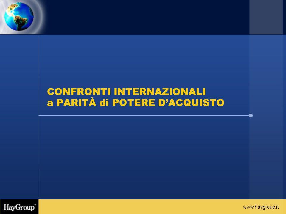 CONFRONTI INTERNAZIONALI a PARITÀ di POTERE D'ACQUISTO