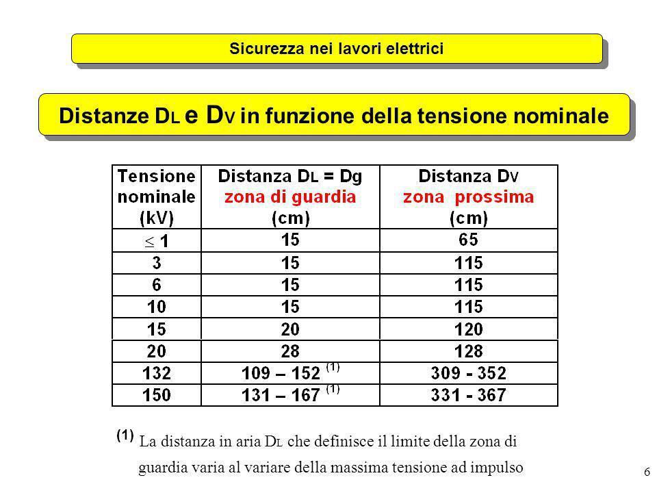Distanze DL e DV in funzione della tensione nominale