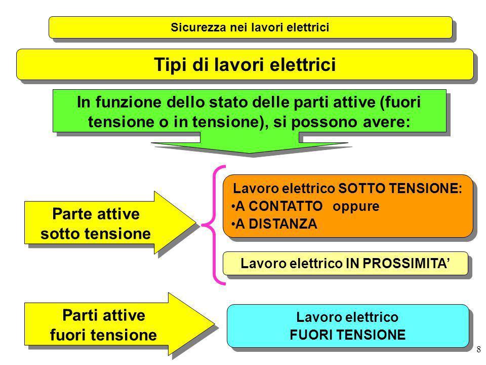 Tipi di lavori elettrici