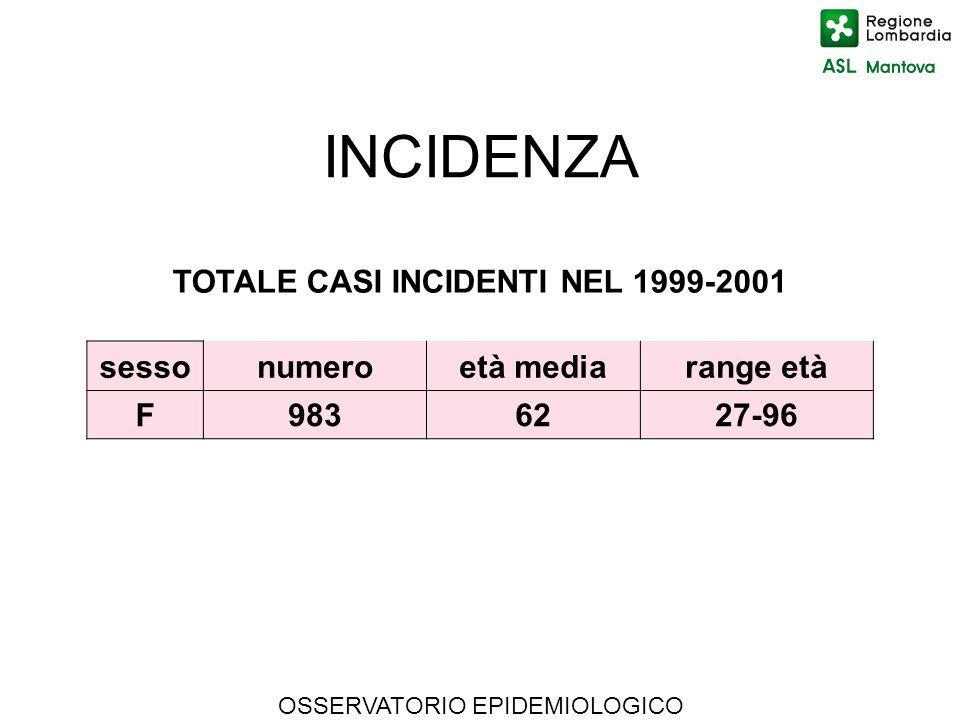 TOTALE CASI INCIDENTI NEL 1999-2001