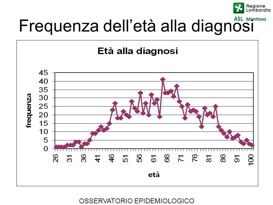 Frequenza dell'età alla diagnosi