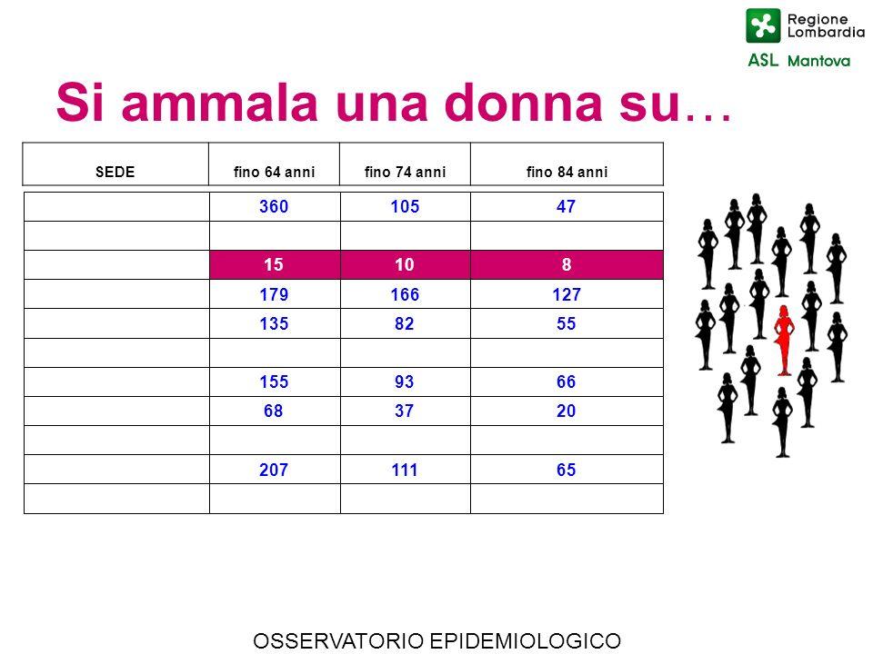 Si ammala una donna su… OSSERVATORIO EPIDEMIOLOGICO 360 105 47 15 10 8