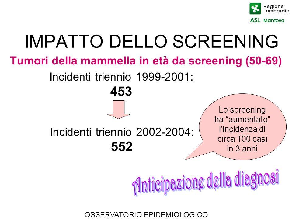 IMPATTO DELLO SCREENING