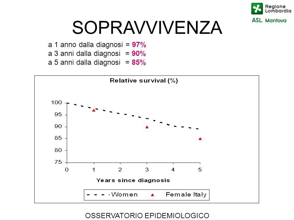 SOPRAVVIVENZA a 1 anno dalla diagnosi = 97%