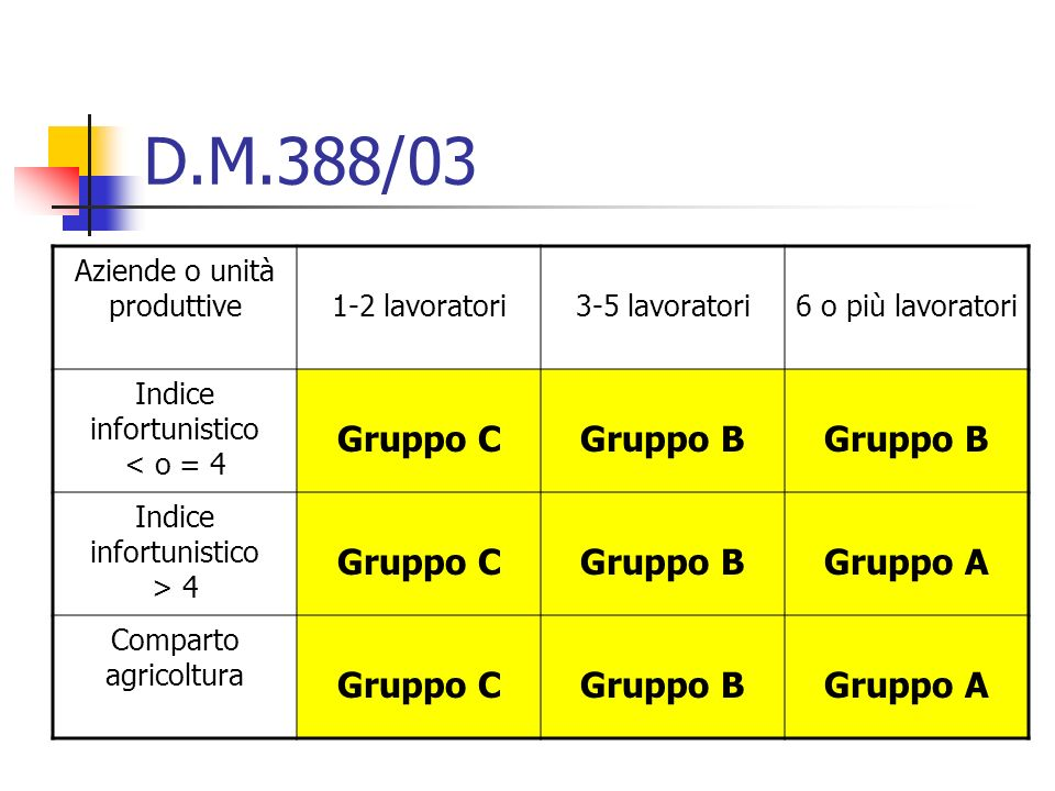 D.M.388/03 Gruppo C Gruppo B Gruppo A Aziende o unità produttive