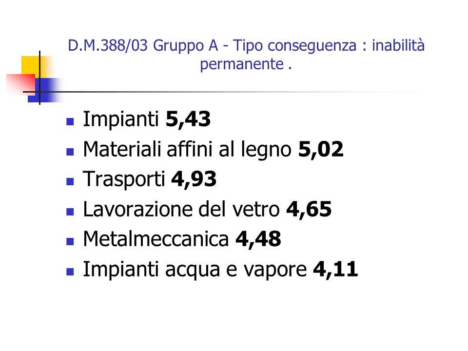 D.M.388/03 Gruppo A - Tipo conseguenza : inabilità permanente .