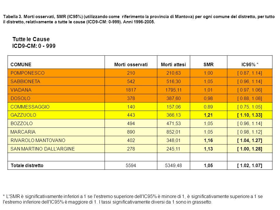 Tutte le Cause ICD9-CM: 0 - 999