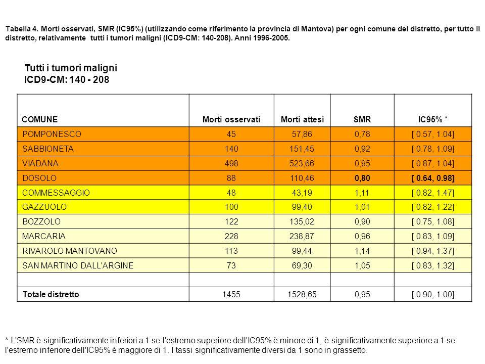 Tutti i tumori maligni ICD9-CM: 140 - 208