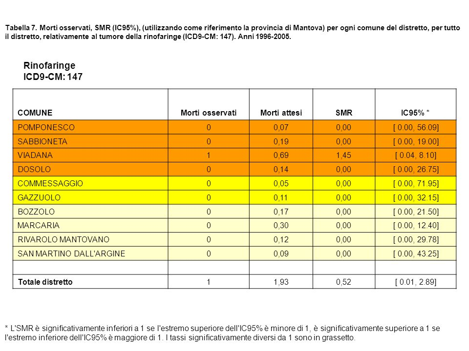 Rinofaringe ICD9-CM: 147 COMUNE Morti osservati Morti attesi SMR