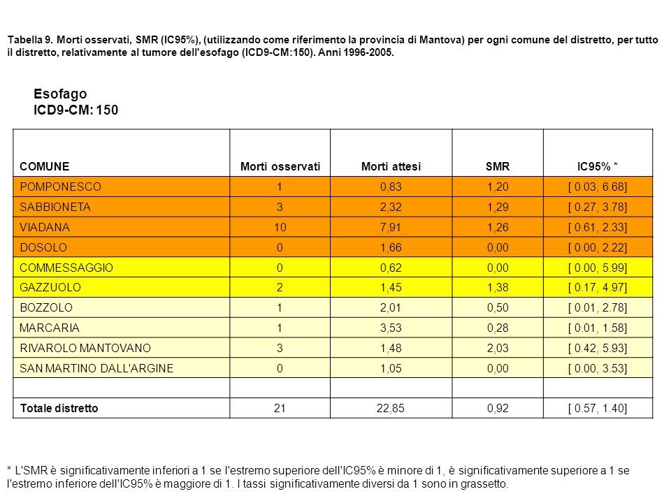 Esofago ICD9-CM: 150 COMUNE Morti osservati Morti attesi SMR IC95% *
