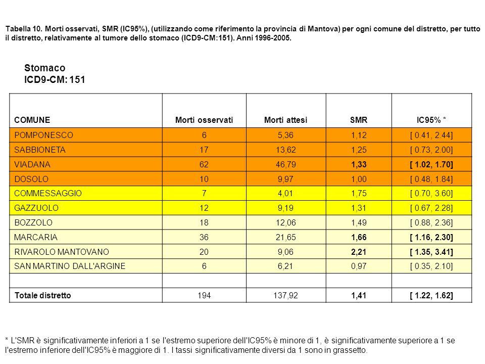 Stomaco ICD9-CM: 151 COMUNE Morti osservati Morti attesi SMR IC95% *