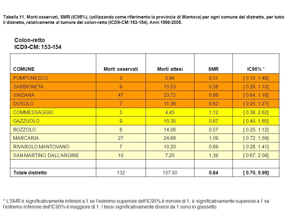 Colon-retto ICD9-CM: 153-154 COMUNE Morti osservati Morti attesi SMR