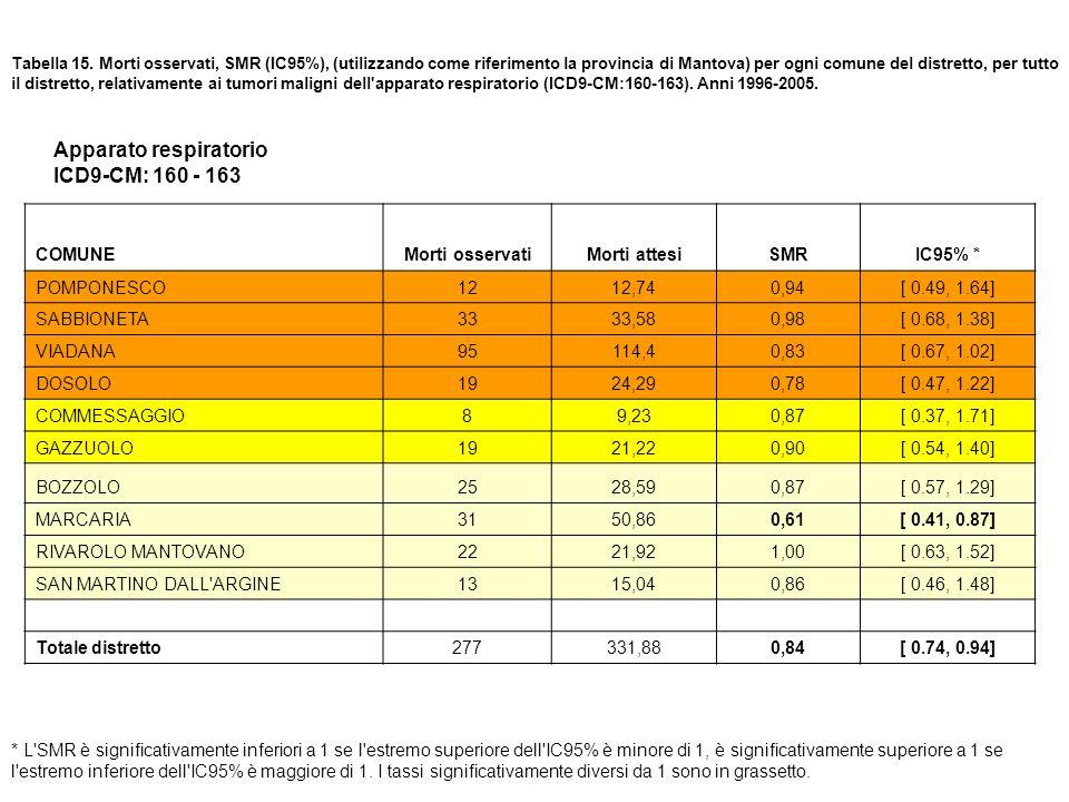 Apparato respiratorio ICD9-CM: 160 - 163