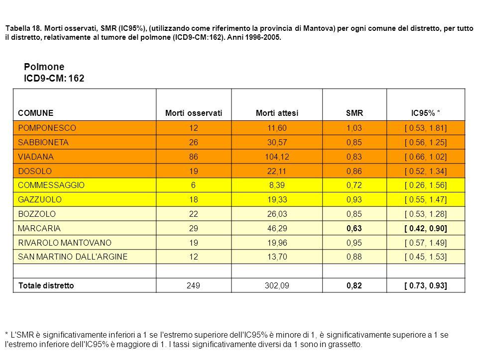 Polmone ICD9-CM: 162 COMUNE Morti osservati Morti attesi SMR IC95% *