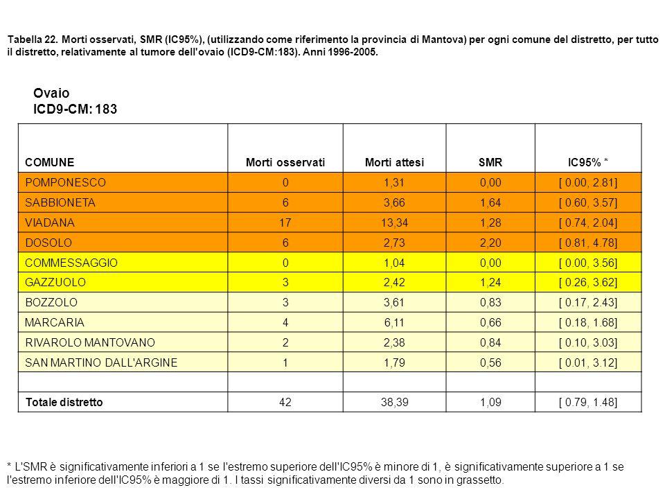 Ovaio ICD9-CM: 183 COMUNE Morti osservati Morti attesi SMR IC95% *
