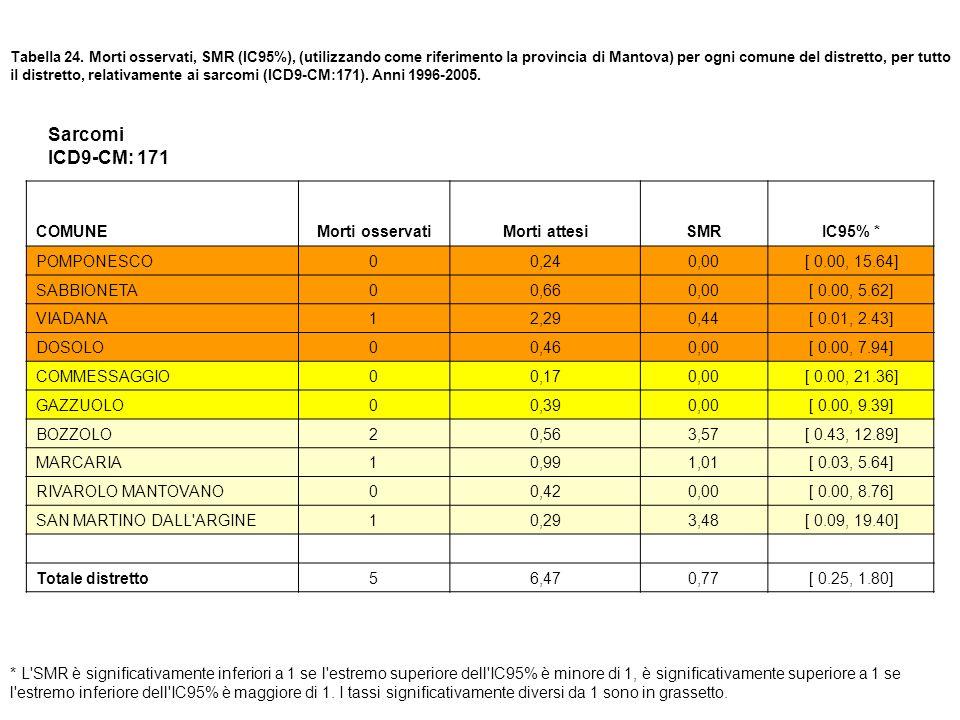 Sarcomi ICD9-CM: 171 COMUNE Morti osservati Morti attesi SMR IC95% *