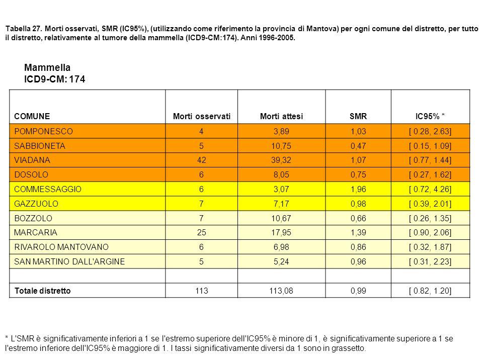 Mammella ICD9-CM: 174 COMUNE Morti osservati Morti attesi SMR IC95% *