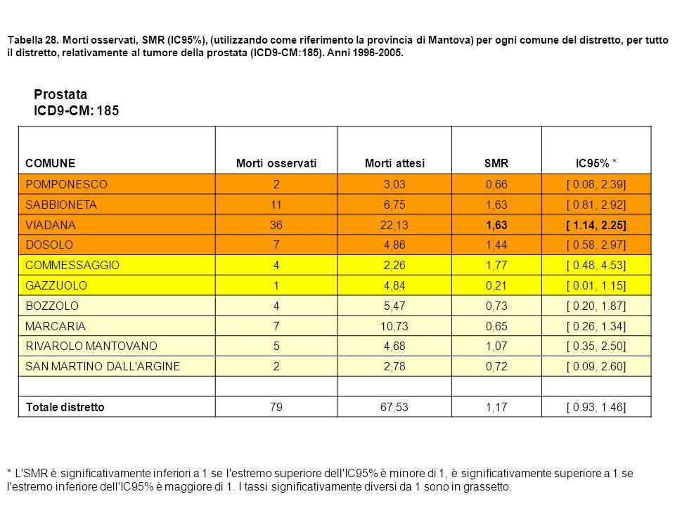 Prostata ICD9-CM: 185 COMUNE Morti osservati Morti attesi SMR IC95% *